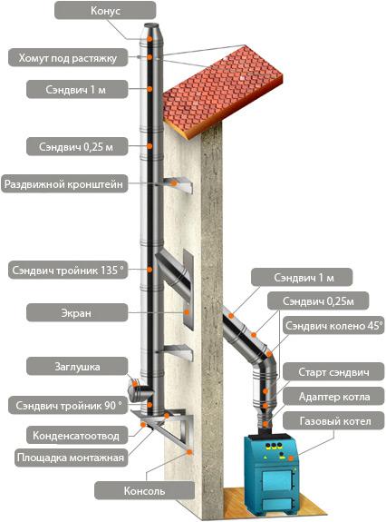Схема монтажа двухконтурного (сэндвич) дымохода снаружи здания